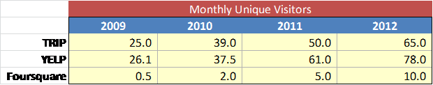 Monthly Unique Visitors (2)