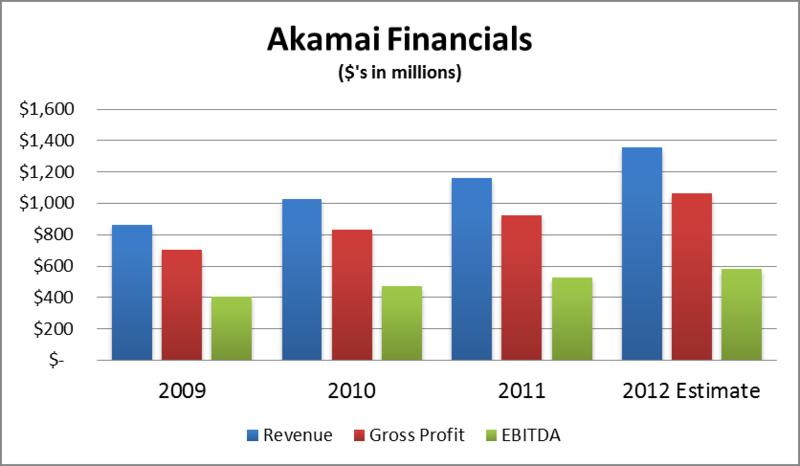 Akamai Financials (2009-Present)