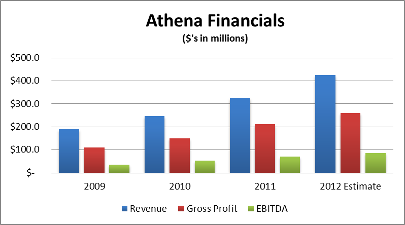 Athena Financials
