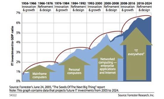 Forrester chart