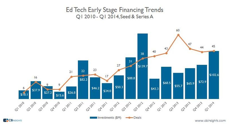 Edtechinvestmentearlystage