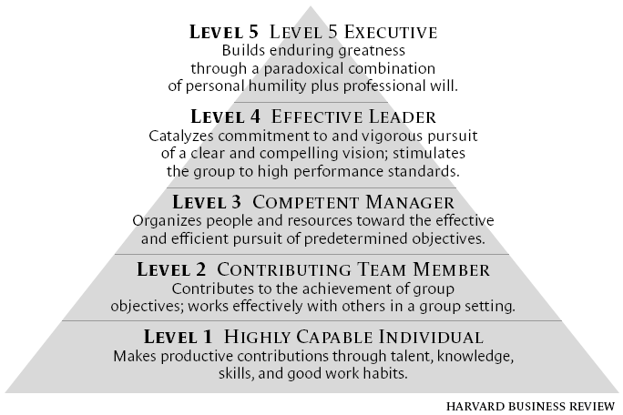 Jim-Collins-leadership